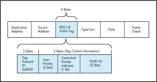 Software-defined networking difference between VXLAN and