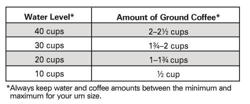 AMOUNT OF COFFEE