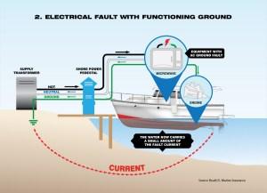 ESD & FAQ  Electric Shock Drowning Prevention Association