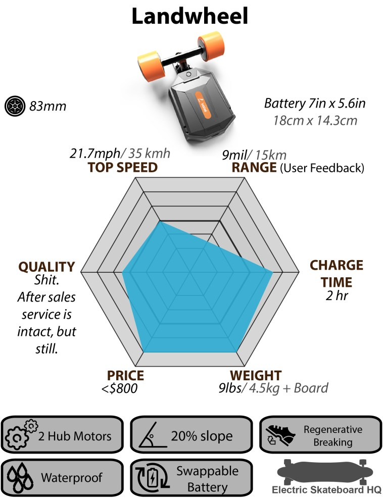 Comparison Charts and Infographics  Electric Skateboard HQ