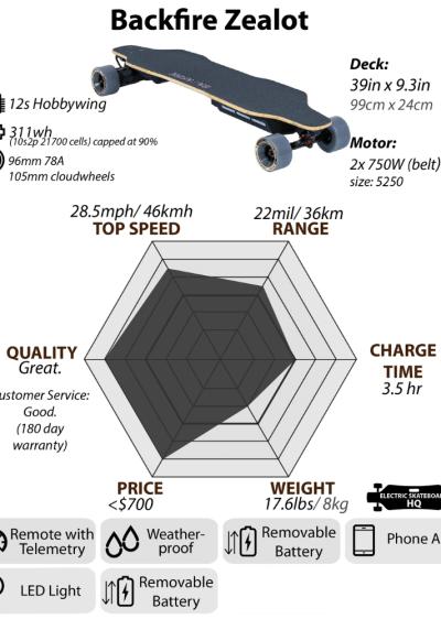 Backfire Zealot specs infographic