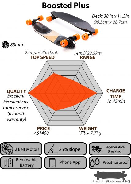 Boosted-Plus