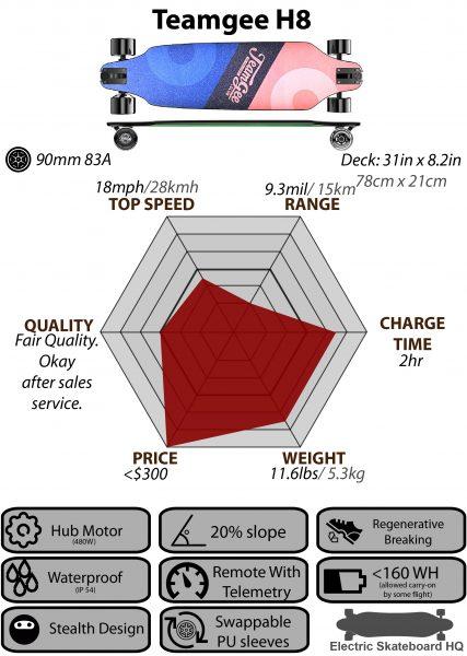 Teamgee H8 chart_Chart