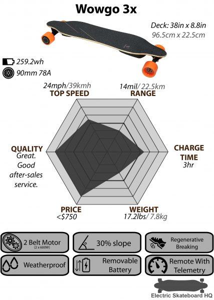 Wowgo-3x_Chart