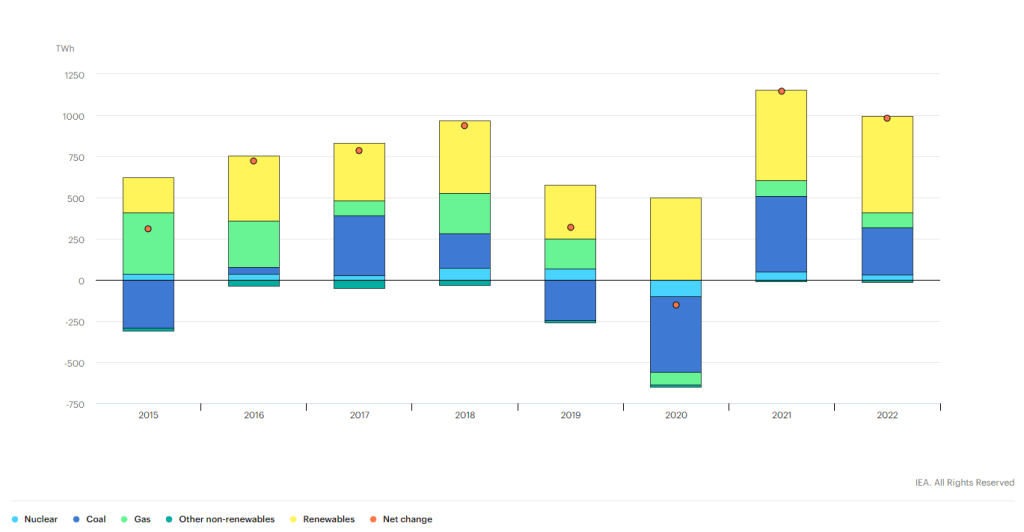 electricity demand and changes in electricity generation