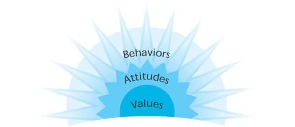 change_behavior