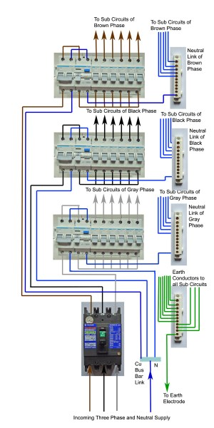 DIY Wiring a Three Phase Consumer UnitDistribution Board and Wiring Diagrams