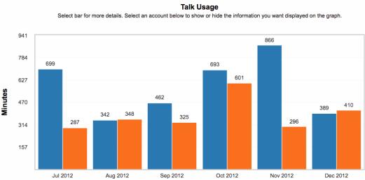 Talk usage