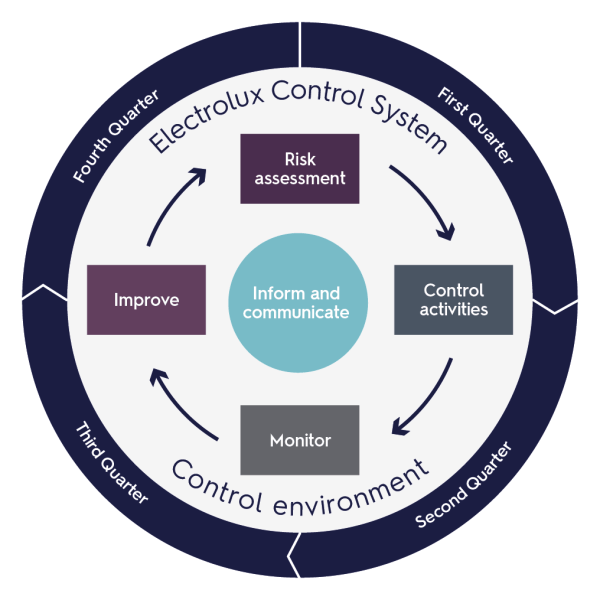Internal control over financial reporting | Electrolux Group