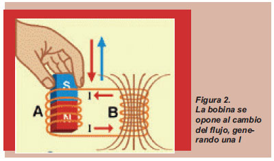 flujo magnetico