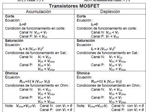 formulas MOS