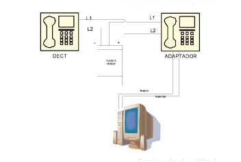 Conexiones adaptador y teléfono 1