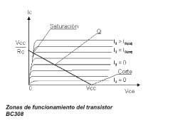 Zonas de funcionamiento del transistor BC308