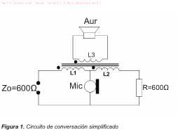 Figura 1. Circuito de conversación simplificado