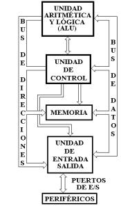 Equipos microinformaticos – Arquitectura del ordenador