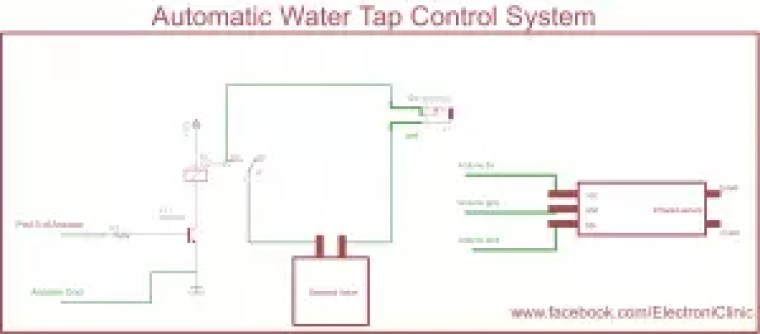 Automatic Water Tap