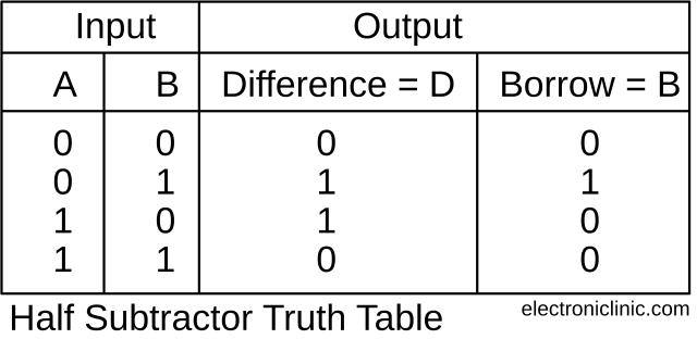 Subtractor