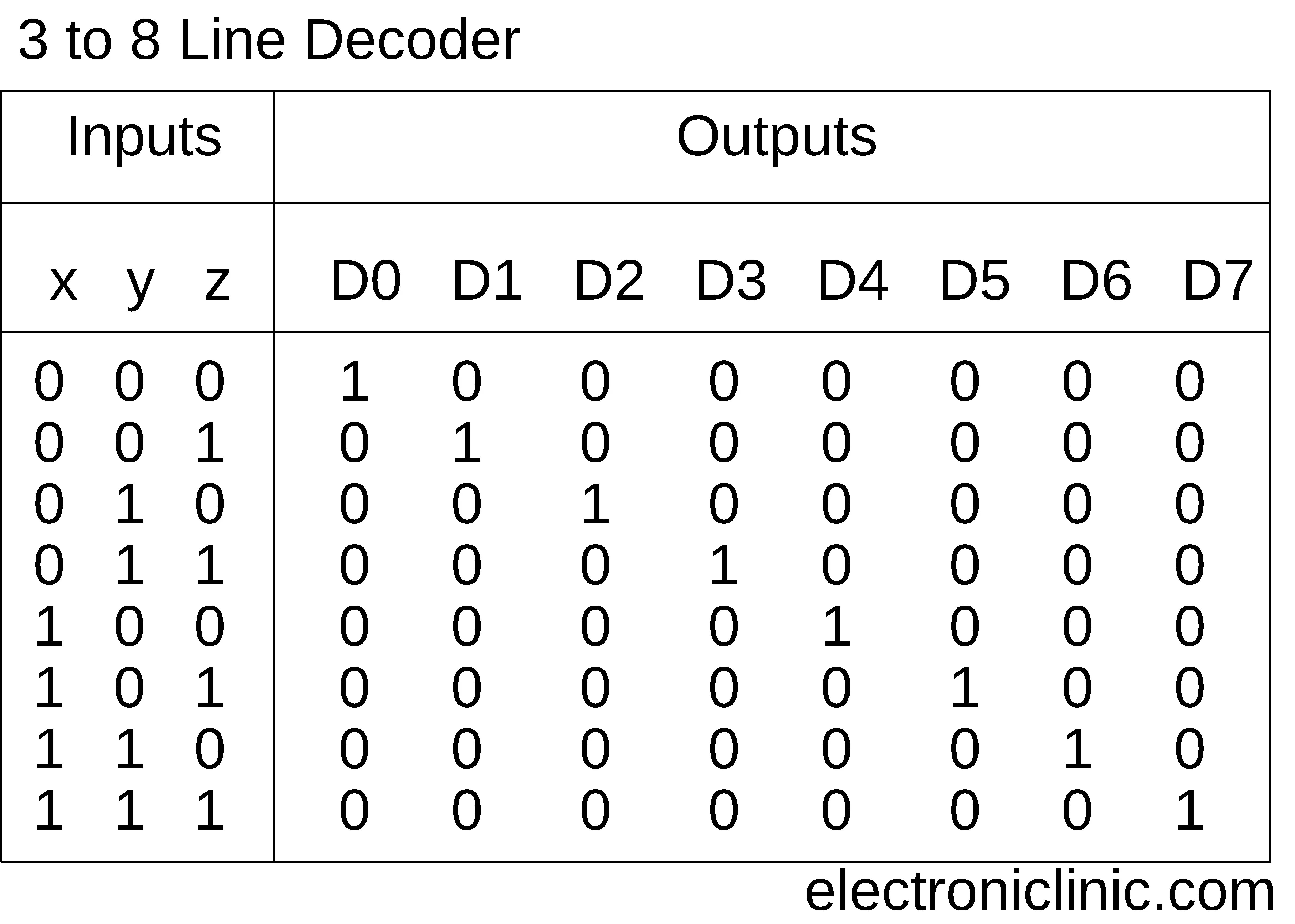 Decoder, 3 to 8 Decoder Block Diagram, Truth Table, and Logic DiagramElectronic Clinic