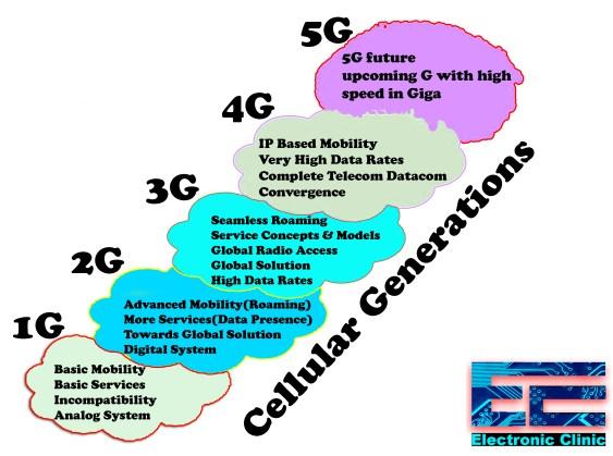 5G, cellular generations 1G 2G 3G 4G 5G