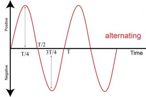 Alternating Current