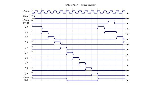 CD4017 IC Pinout, Specs, CD4017 IC Uses, CD4017 IC based ...