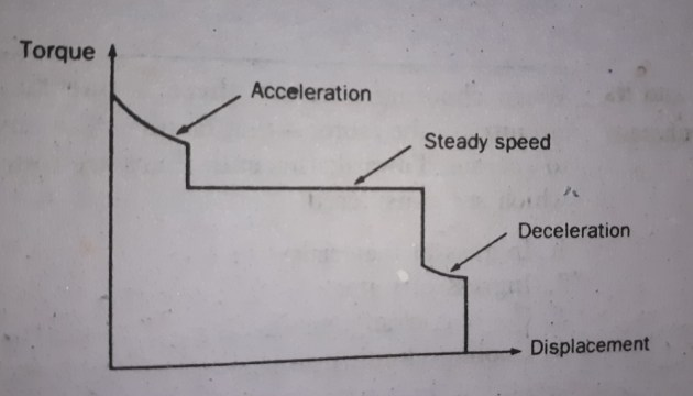 Motor Selection
