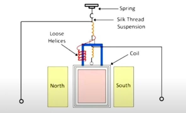 Flux meter