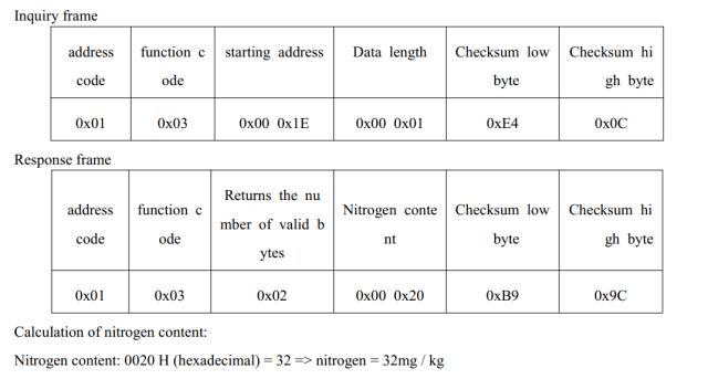 soil npk sensor address of nitrogen