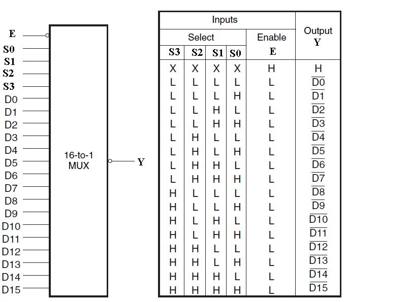 Mux3  Mux Logic Diagram on 4 input multiplexer diagram, mrp logic diagram, nor logic diagram,