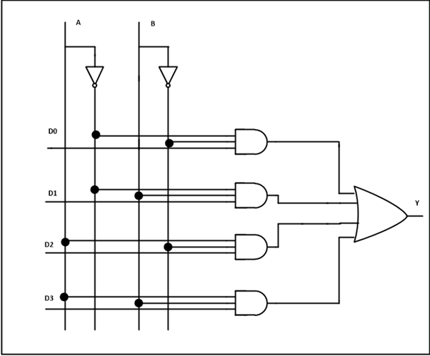 multiplexer and demultiplexer srutipragyan swain 4X1 Multiplexer S0 S1