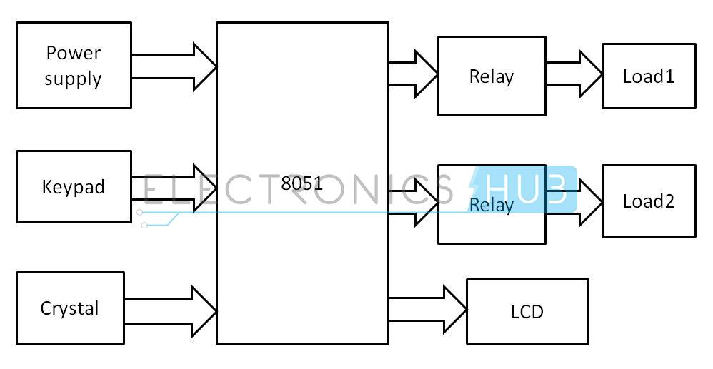 password based circuit breaker technomaster007 rh technomaster007 wordpress com block diagram circuit maker block diagram circuitikz