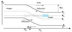 PN Junction Tutorial | Introduction to PN Junction Diodes