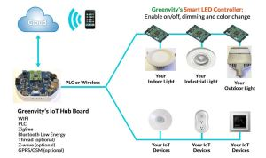 IoT system offers energyefficient controllable smart lights
