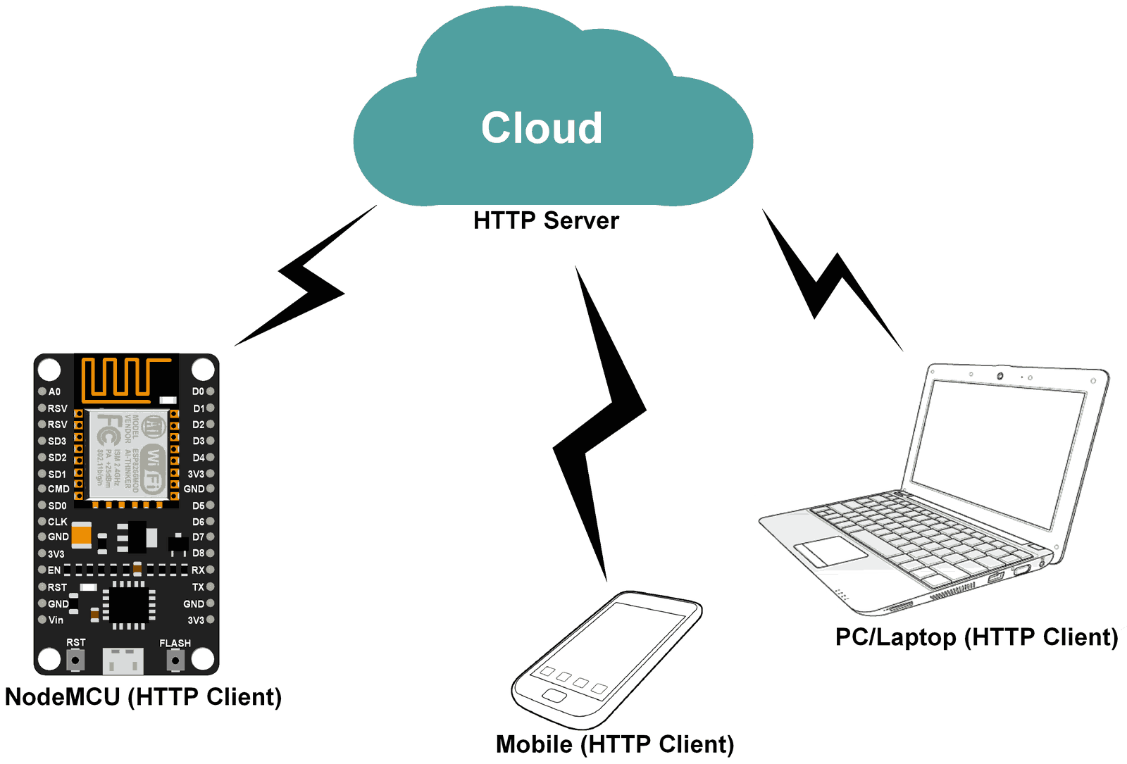 ESP8266 NodeMCU Module - HTTP |