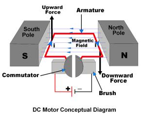 DC motor  ElectronicWings