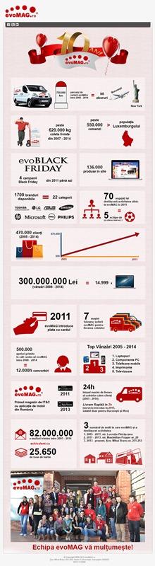 infografic-10-ani-evoMAG Final