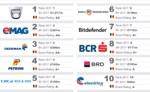 top eMAG Brand Finance