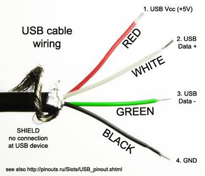 USB cable wiring?resized400%2C345 iphone usb cable pinout efcaviation com wiring diagram for usb cable at bayanpartner.co
