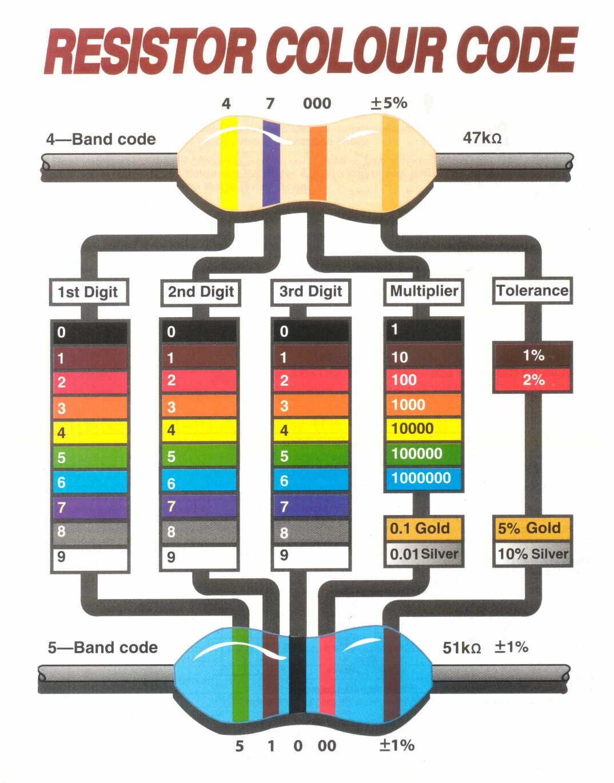 Resistance Bands Color Code Worksheet