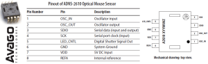 Optical Mouse  Learn To Hack