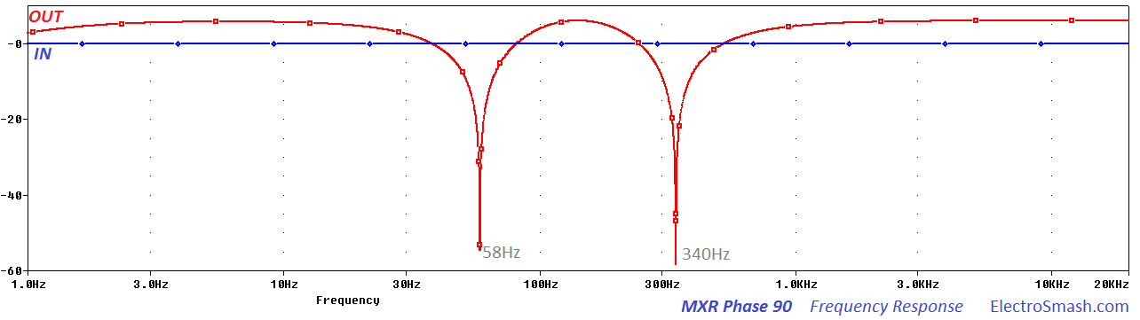 mxr phase-90 frequency response