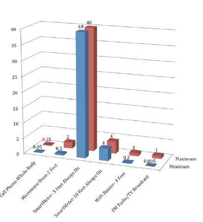 Hirsch Chart illustrating radiation exposure of SmartMeters relative to other devices