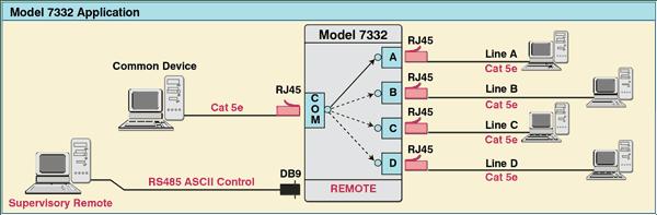 Single Channel Rj45 Cat 5e A B C D Switch Rs485