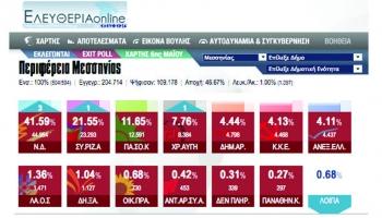 Τα αποτελέσματα στη Μεσσηνία ανά εκλογικό τμήμα