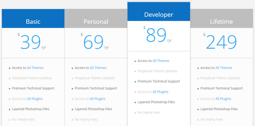 What our pricing table looks after customizing it.