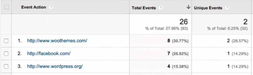 Tracking outbound links from Google Analytics.