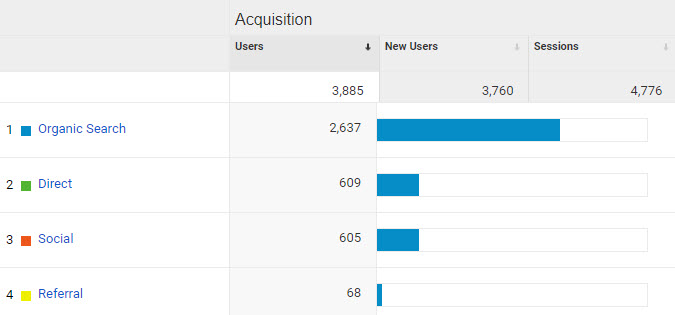 different kinds of SEO traffic in Google Analytics
