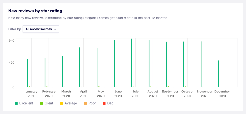 New reviews per month on Trustpilot.