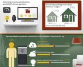 Smart home populairder sinds corona-uitbraak