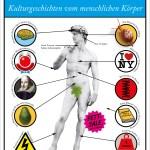 Hugh Aldersey-Williams: Anatomien – Kulturgeschichten vom menschlichen Körper